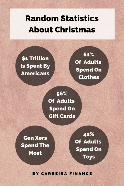 Random Statistics About Christmas - Carreira Finance