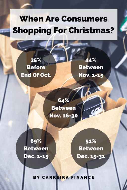 When Are Consumers Shopping For Christmas - Carreira Finance