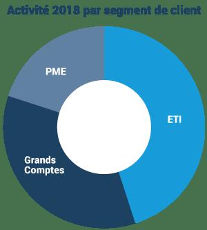 répartition clients 2018