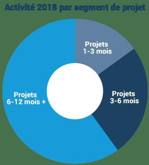 répartition projets 2018