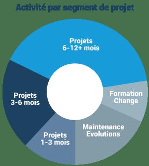 répartition projets