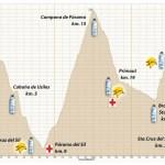Perfil carrera alto sil 2012