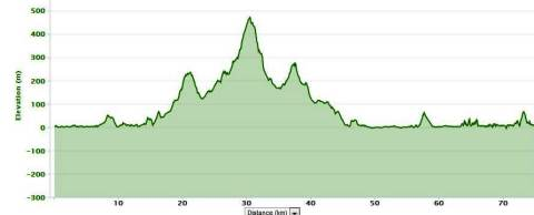 Ibiza Ultra team 2012 Perfil trail running 74k D+1378m