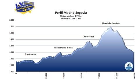 100k Madrid-Segovia 2012 Perfil de carrera