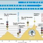 Ultra trail navacerrada perfil 2012
