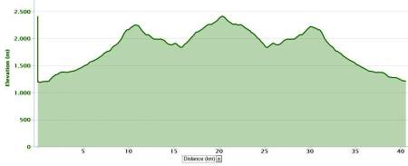 Rutas Trail Guadarrama: Maratón Alpino Bandolero, perfil de ruta.