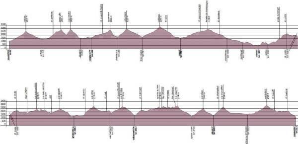 Tor des Geants 2013 perfil de carrera