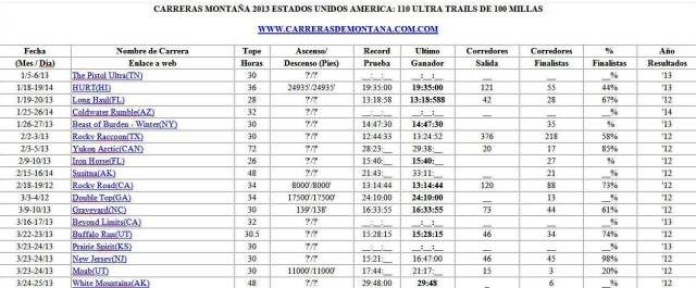 Ultra Trails Estados Unidos Calendario carreras de montaña 2013 0
