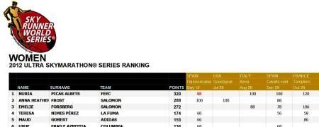 Teresa Nimes, 4ª Copa del Mundo Skyrunning ultra series 2012