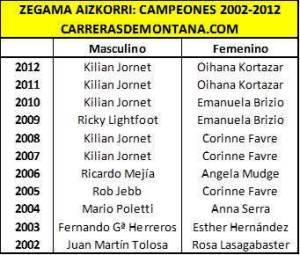 Zegama Aizkorri Palmarés 2002-2012