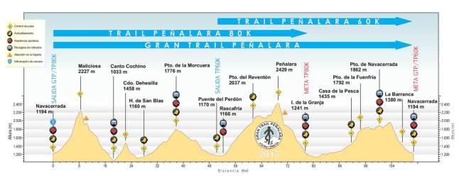 Perfil Gran trail Peñalara 2013.