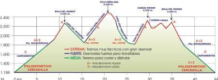 Maraton Alpino Madrileño: Recorrido 2013.
