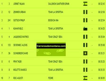 Carreras Montaña 2013 Resultados Kilometro Vertical campeonato europa carreras montaña Top10 hombres Skyrunning