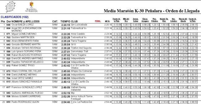 K30 Peñalara 2013 clasificacion top20