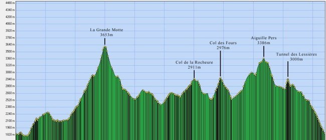Skyrunning 2013: Ice trail tarentaise, perfil (65k/D+5.000m)