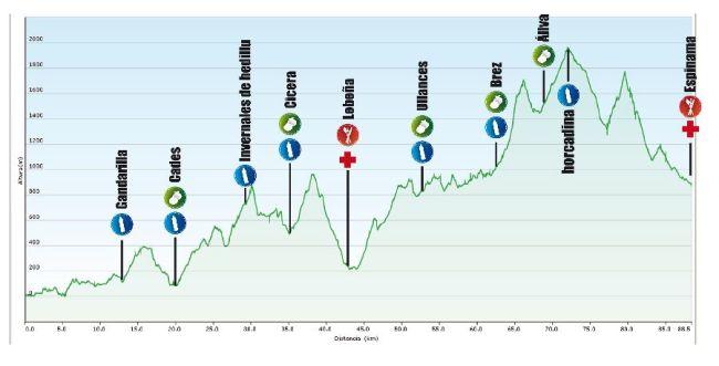 Desafio Cantabria 2013 perfil