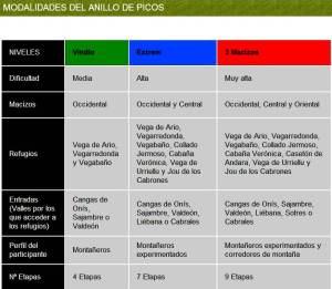 Anillo de Picos: Detalle de las tres modalidades