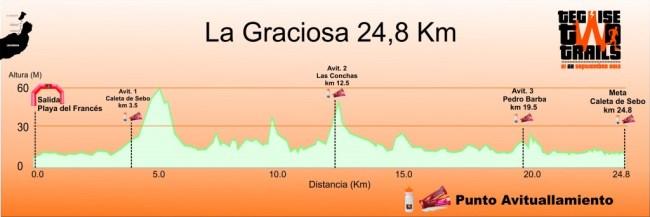 Teguise Two Trails perfil carrera perfil-la-graciosa-1024x342