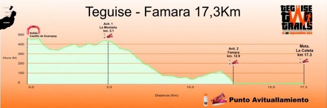 Teguise Two Trails perfil carrera perfil-teguise-famara-1024x341