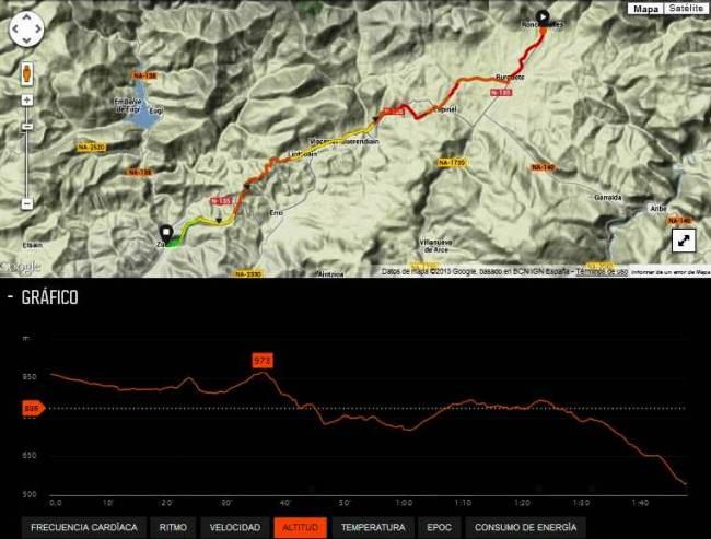 Roncesvalles Zubiri 2013 mapa y perfil de carrera por Mayayo