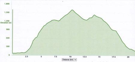 Skyrunning 2013 Limone extreme skyrace perfil carrera