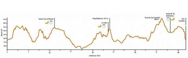 Ultra trail collserola 43k perfil carrera