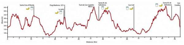 Ultra trail collserola 74k perfil carrera