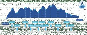transgrancanaria 125k 2014 perfil carrera