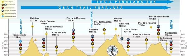 Gran Trail Peñalara 110k 2014 perfil carrera