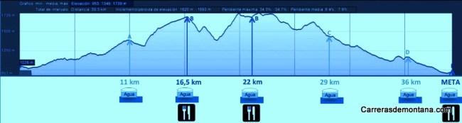 Madrid Trail Trail Marathon Guadarrama 41k D+1558m 2014 Perfil carrera