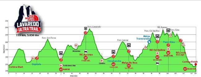 the north face lavaredo ultra trail 2014 Perfil de carrera