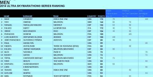 Skyrunning 2014 ranking ultraseries men 13 Agosto