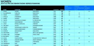 Skyrunning 2014 ranking ultraseries Femenino