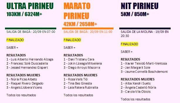 resultados Ultra Pirineu 2014