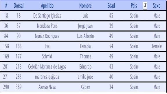 Spartathlon 2014 lista españoles