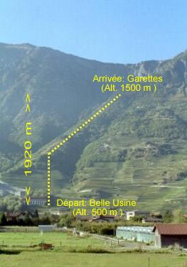 Kilómetro Vertical La Fully: Detalle del trazado 1,920km/D+1000m