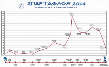 Spartathlon 2014 race profile perfil de carrera