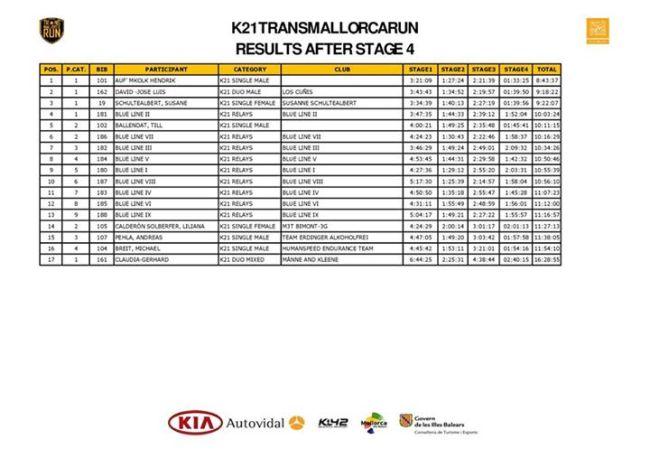 Clasificación K21 final