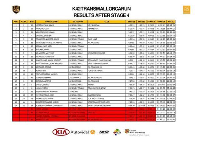 Clasificación K42 final