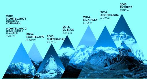 Kilian Jornet, plan inicial proyecto  Summits of My Life 2012-15. Todo en ruta, salvo Elbrus.