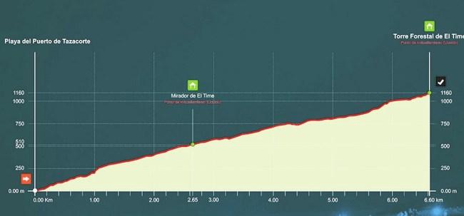 Transvulcania 2015 kilometro vertical