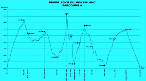 Marathon Mont Blanc 80km perfil carrera
