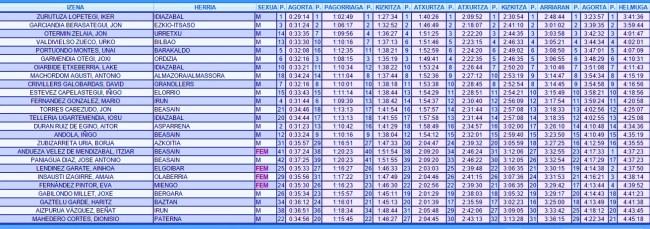 Clasificación Marimurumendi 2015 Top20 absoluto