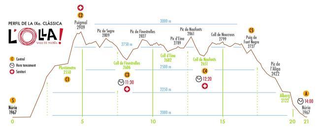 Olla de Nuria 2015 Perfil de carrera (21k/D+1940m)