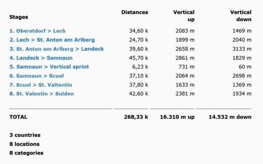 Transalpine Goretex Run 2015: Detalle etapas.