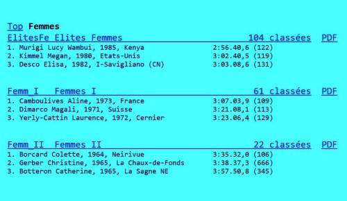 Resultados Sierre Zinal 2015 Mujeres Cuadro de honor (2)