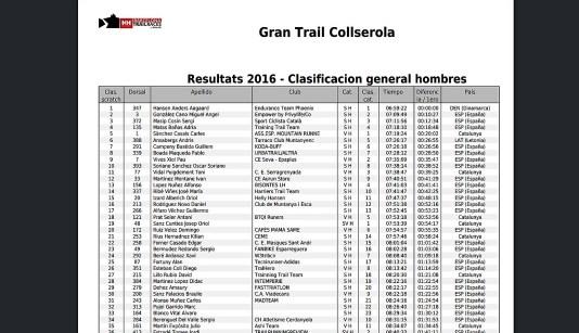 BCN Trail Races 76k Ultra Collserola: Clica imagen para lista completa en pdf.
