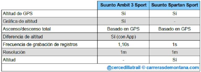 suunto-spartan-sport-vs-ambit3-sport-04