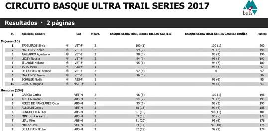 Basque Ultra trail series 2017 resultados