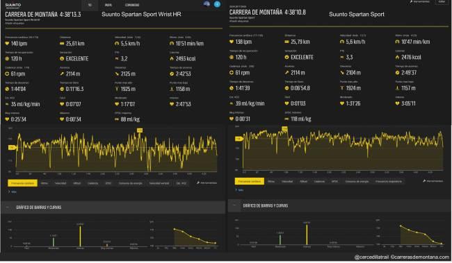 Suunto Spartan Sport WristHR 01 Carrera larga